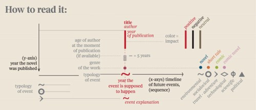A Visual Timeline of the Future Based on Famous Fiction