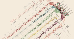 A Visual History of Nobel Prizes and Notable Laureates, 1901-2012