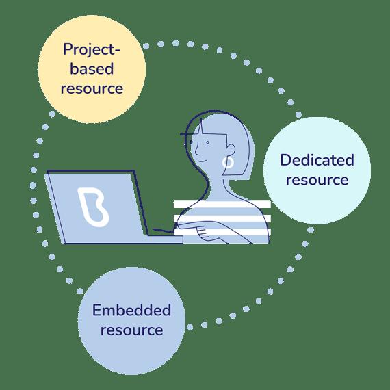 brainrider-flexible-resource-model-marketing-creative-agency
