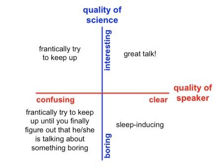 types of scientific talks