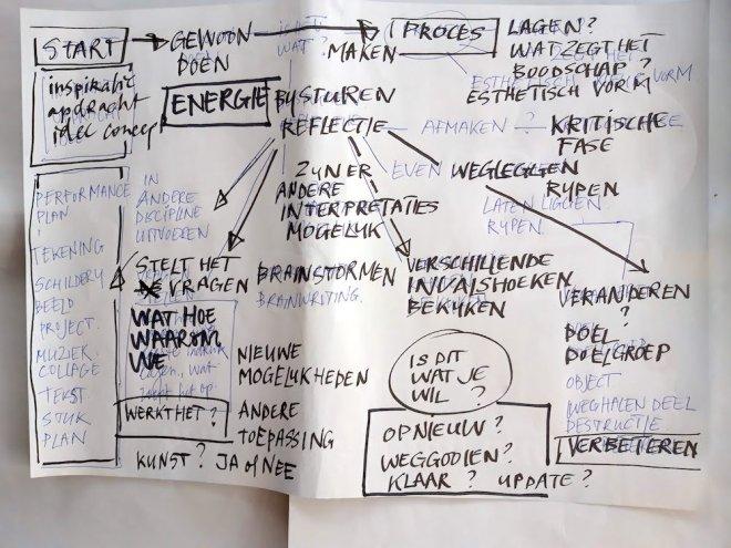 werkwijze, start, mogelijkheden, brainstorm, brainwriting, klaar, verbeteren, invalshoeken, kritische fase, reflectie, gewoon doen, bijsturen, energie, inspiratie, boodschap