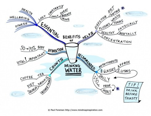 Benefits-of-Drinking-Water-Mind-Map