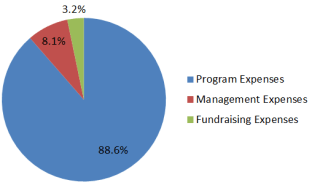 89% for Programs, 8% Management, 3% Fundraising