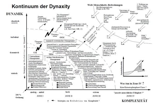 Dynaxability