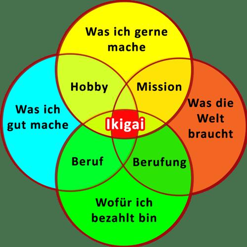 sense deutsch
