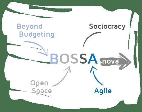 Das Wort zum Sonntag: BOSSA nova