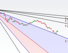 Gann Analysis for Stock - Bramesh's Technical Analysis