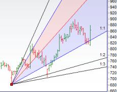 Trading Stocks using Gann Angles