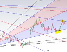 USD INR Weekly Technical Trading Levels using Gann