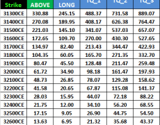 Trading Weekly Options of Nifty and Bank Nifty