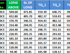 Nifty and Bank Nifty Weekly Options Intraday Trading Levels