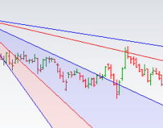 Gann Swing Trading in Stocks