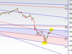 MCX Crude Weekly Forecast using Gann