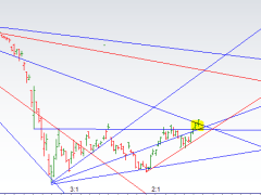 Nifty Bank Technical Analysis & Signals