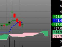 Stocks for Intraday Trading - Bramesh's Technical Analysis