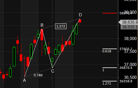 Bank Nifty Weekly F&O Expiry Analysis Explained