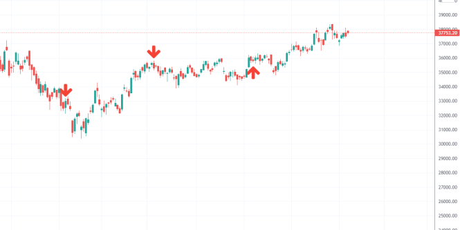 Bank Nifty Analysis ahead RBI policy announcement