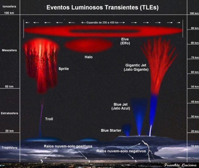 Eventos Luminosos Transientes - Gráfico: Franklin Lucena