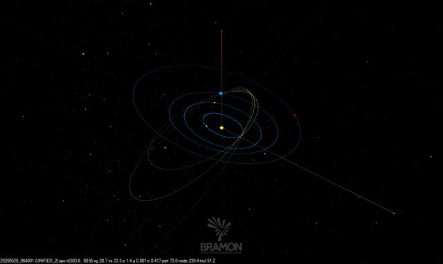 Órbita preliminar do meteoroide - Créditos: BRAMON