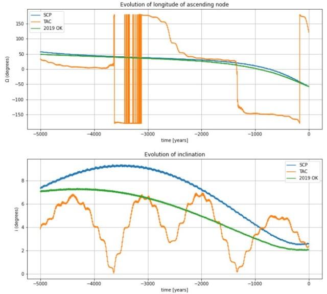 Comparativo de 5000 anos da evolução do nodo ascendente e da inclinação da órbita do Asteroide 2019 OK, da chuva de meteoros tau Capricornids (TAC) e da chuva proposta (SCP)