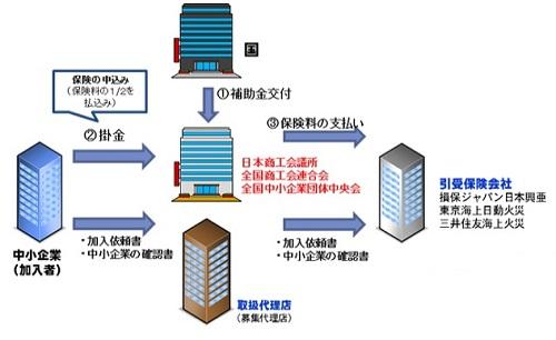 制度の枠組みの図