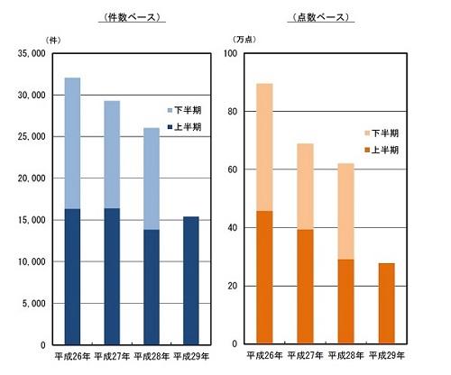 知的財産侵害物品の輸入差止実績の推移