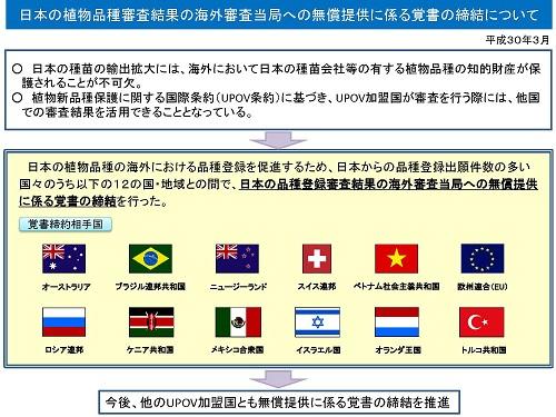覚書締結国のリスト