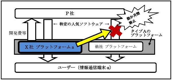 2の事例の概要図
