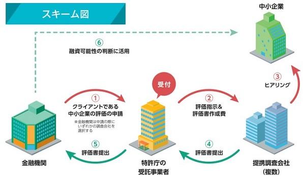 知財ビジネス評価書支援制度のスキーム図(2018)