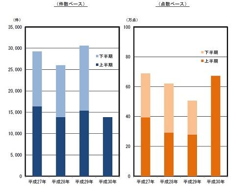 知的財産侵害物品の輸入差止実績の推移のグラフ