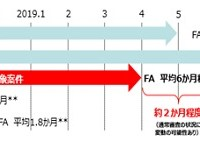 ファストトラック審査の説明図