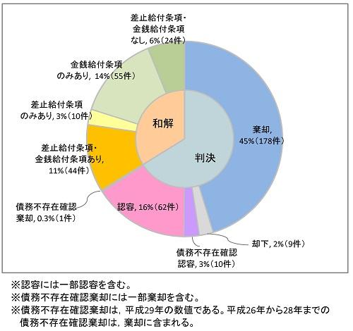 判決・和解の内容の円グラフ