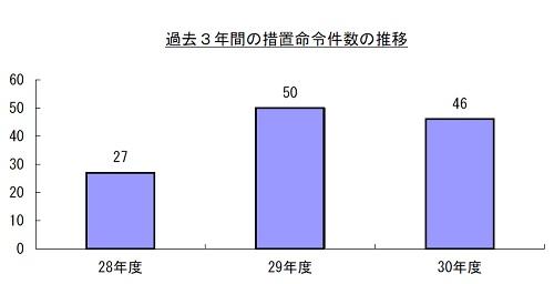 過去3年間の措置命令件数の推移に関するグラフ