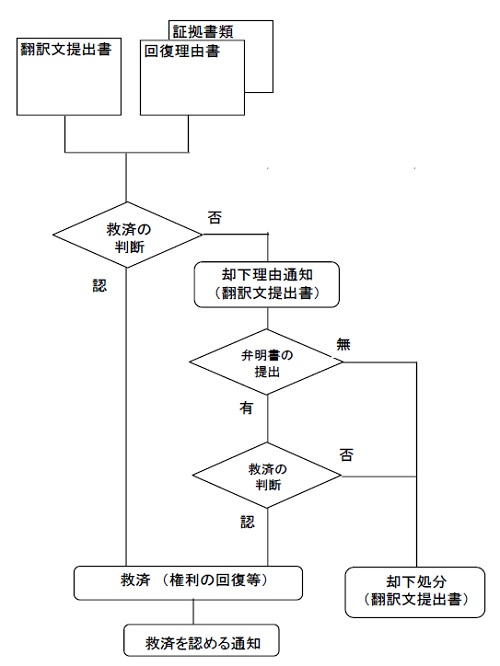 救済手続フロー図(翻訳文提出書の例)