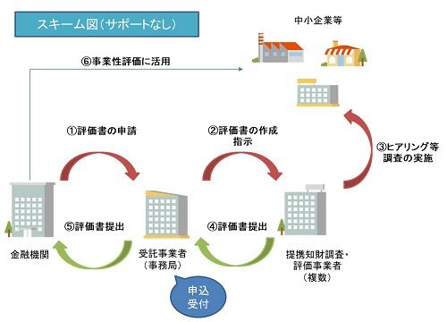 知財金融促進事業のスキーム図