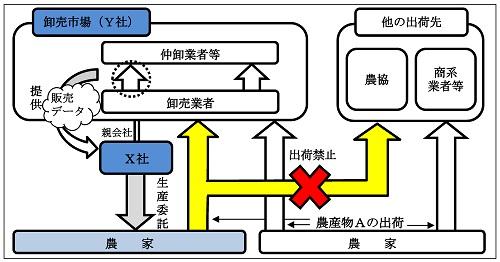 生産を委託した農産物の出荷制限の概要