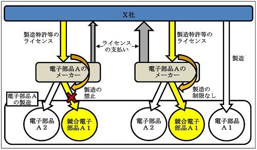 電子部品メーカーによるライセンス条件の設定の概要図