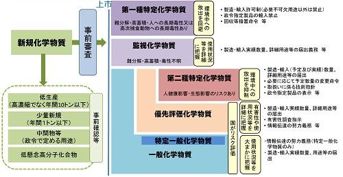 化審法の逐条解説(平成29年改正版)を無料で入手できます!