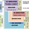 化審法の体系の図