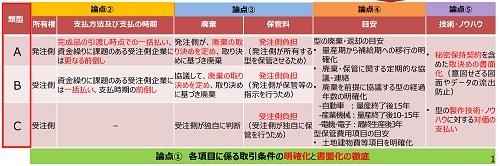 型取引の3類型の表