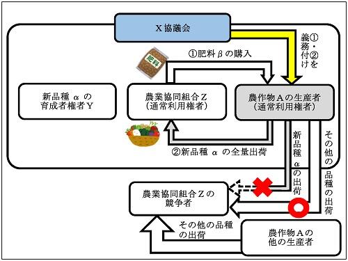 独占禁止法に関する相談事例集(令和年度)のグラフ