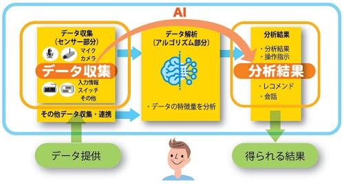 AIの動作を示すイラスト