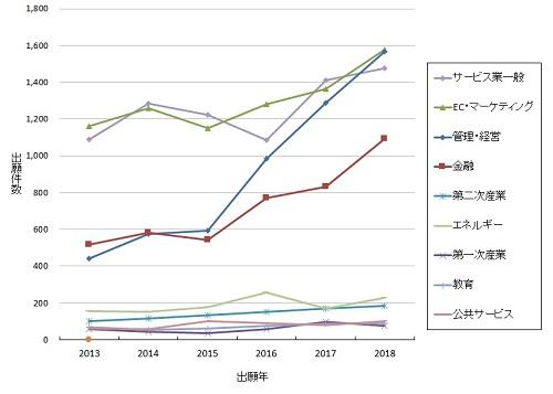 分野別ビジネス関連発明の出願件数の推移のグラフ