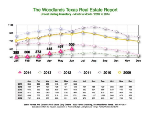 June 2014 Listing Inventory Month to Month The Woodlands