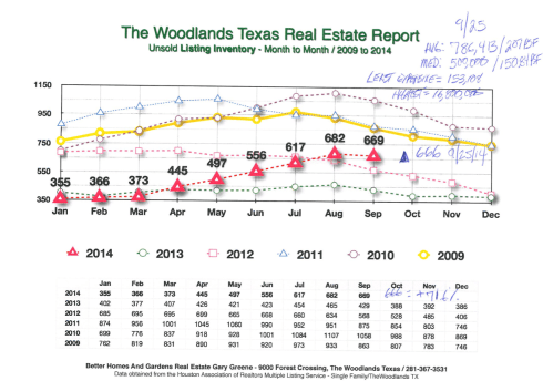 The Woodlands Listing Inventory