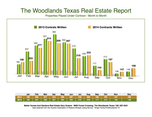 2014 Under Contract Month to Month The Woodlands