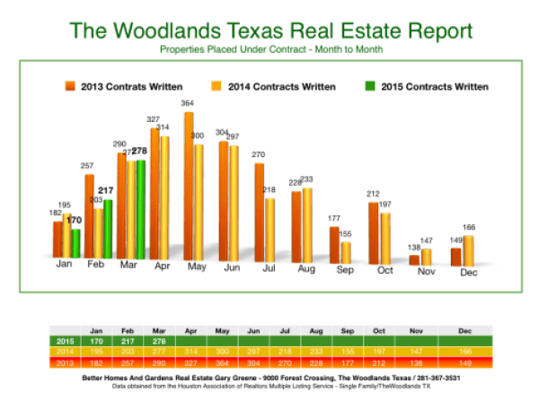 Contract Month to Month The Woodlands