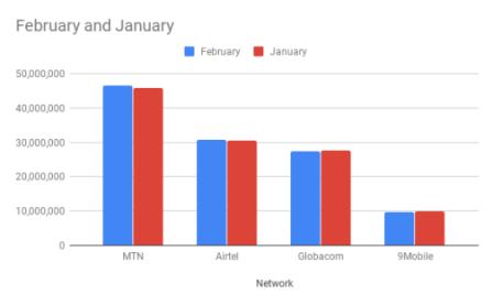 Internet users Jan- Feb