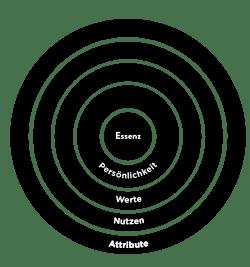 Bates Brand Wheel
