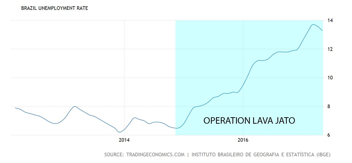 brazil-unemployment-rate22x